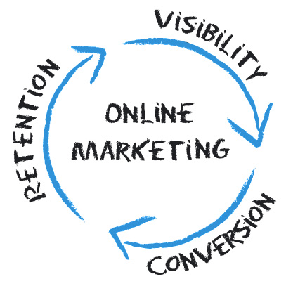 Online-Marketing-Cycle.jpg